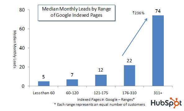 blog traffic generation chart