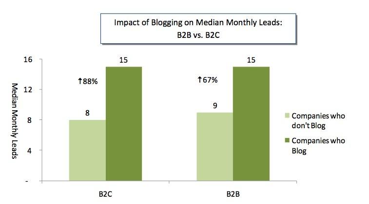 increase lead generation graph
