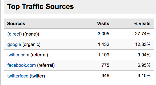 traffic generation sources