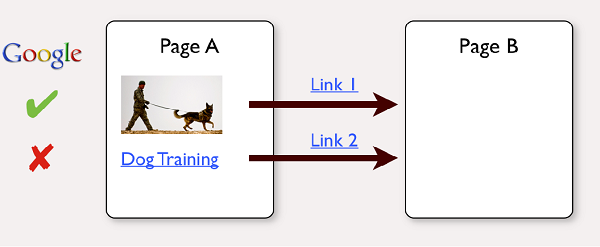 improve google rankings with first link priority
