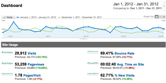January web traffic