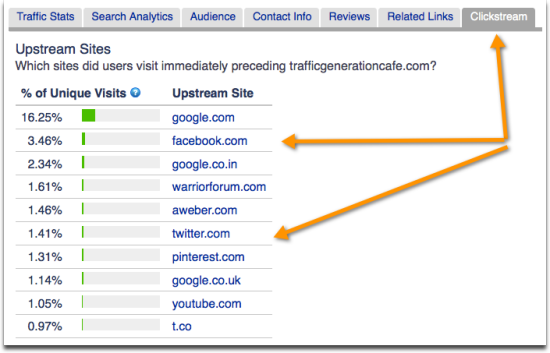 Social media traffic sources Alexa