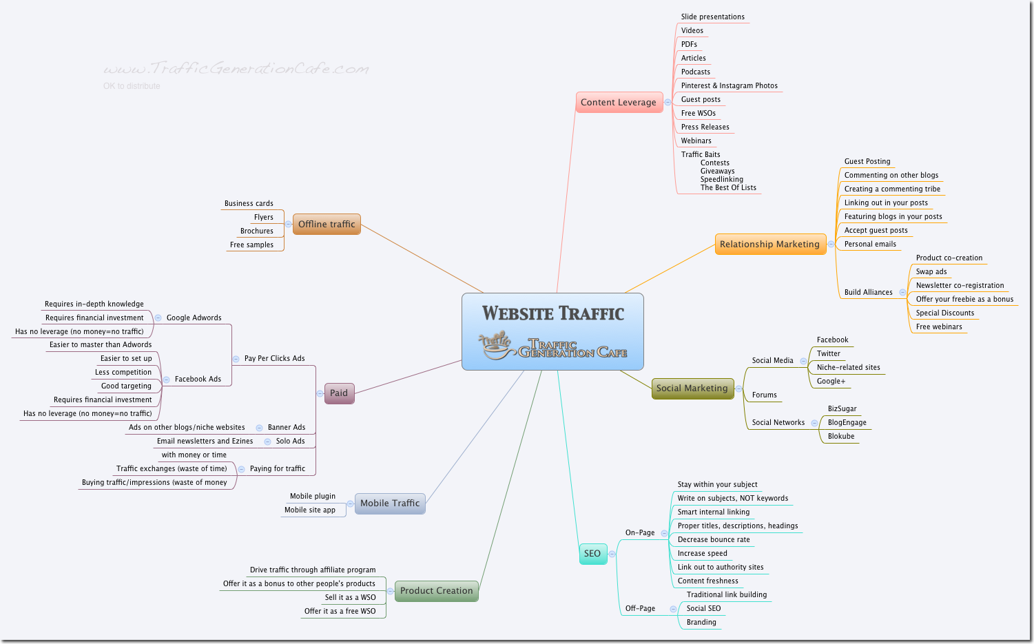 Visual guide to web traffic