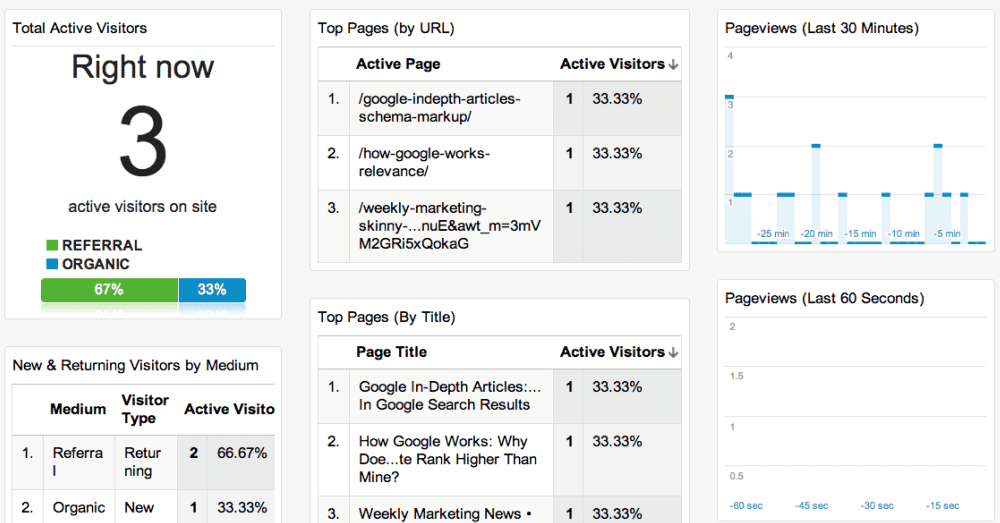 What Real Time Overview Google Analytics Dashboard looks like