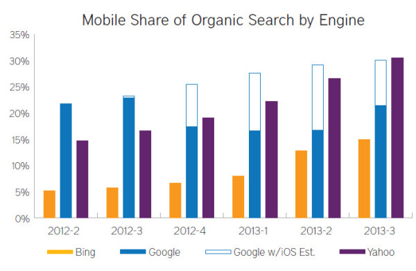 Mobile share of organic search