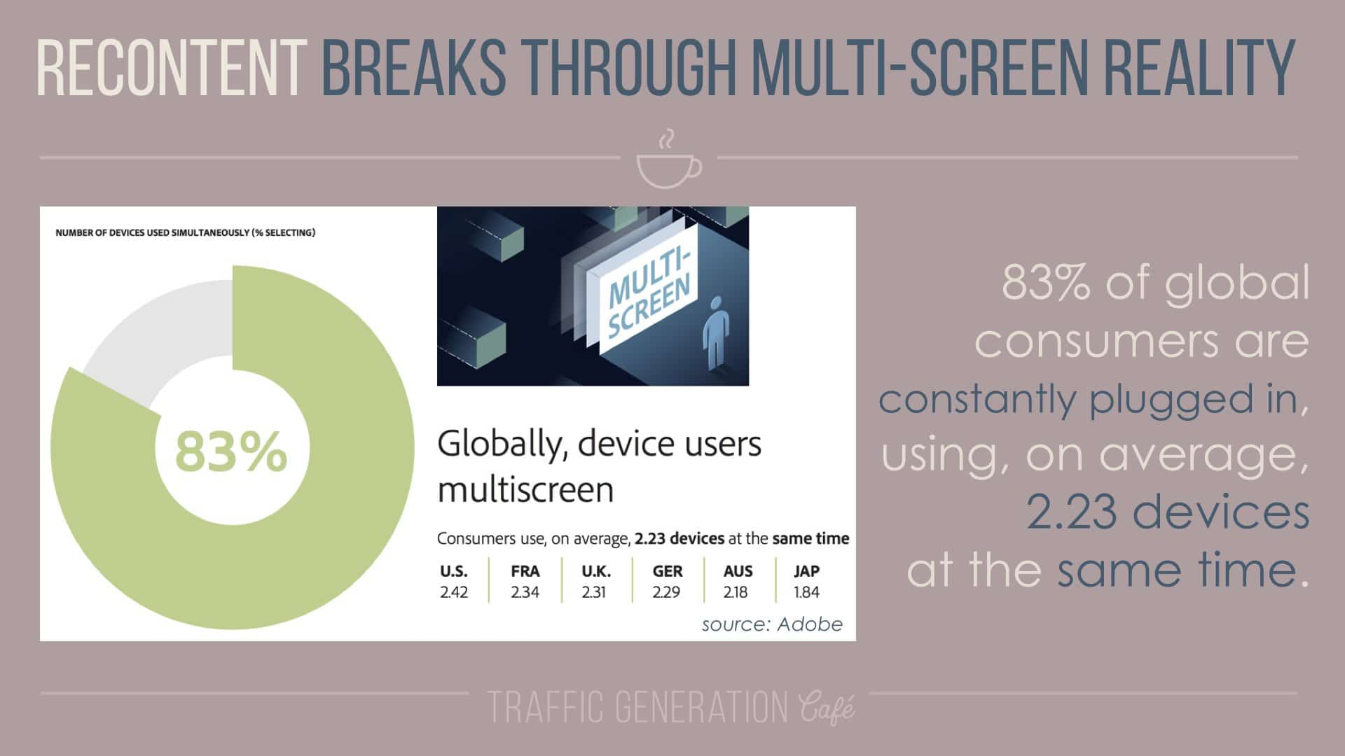 content repurposing helps with multiscreen reality