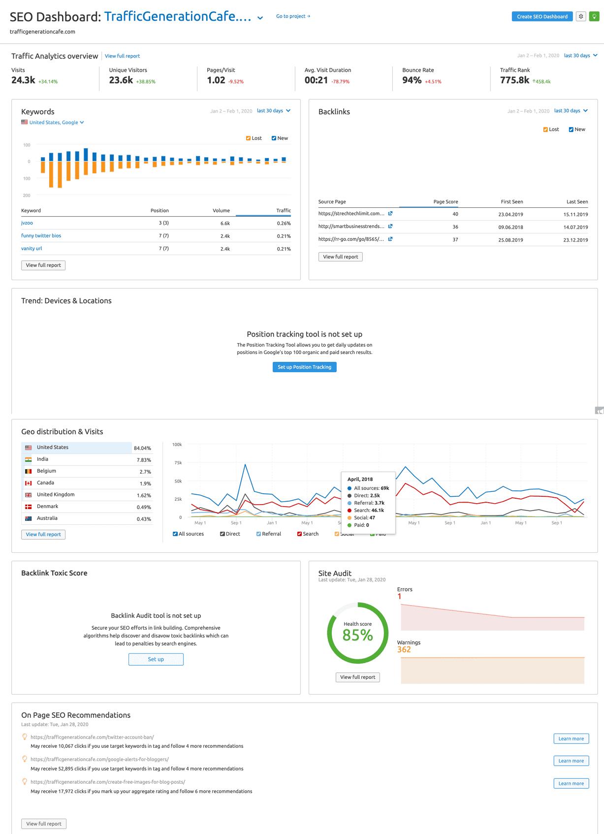 Here's what you see in SEMrush seo dashboard