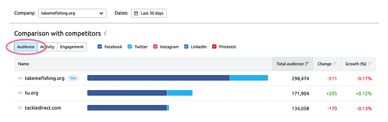 Compare social network audience in SEMrush Social Media Tracker
