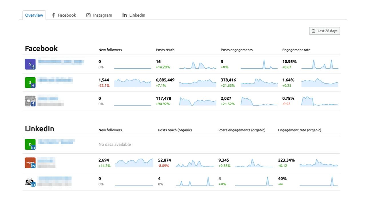 SEMrush Social Media Analytics interface